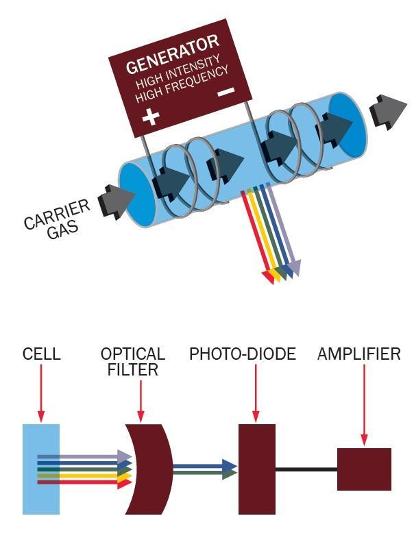 Kaasukromatografi multidetek